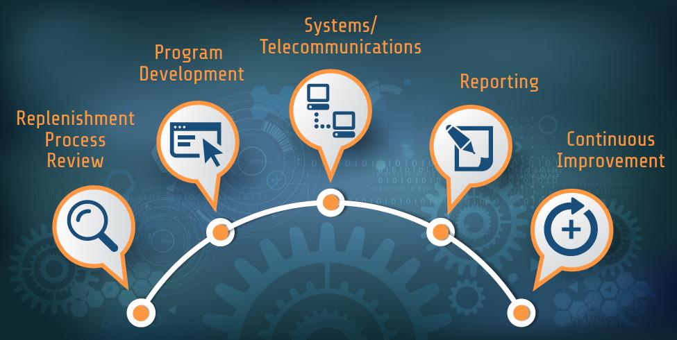 Steps to building a successful program semi-circle diagram