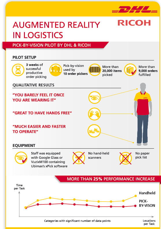 DHL Augmented Reality in Logistics